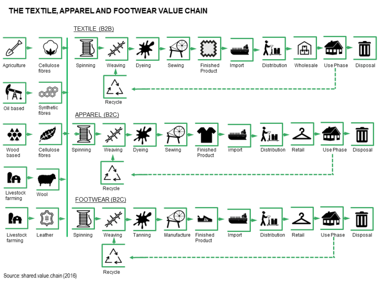 Fashion Supply Chain graphic by Shared Value Chain